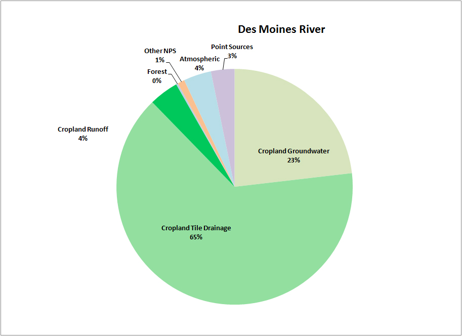 Minnesota River - N Sources Pie Chart