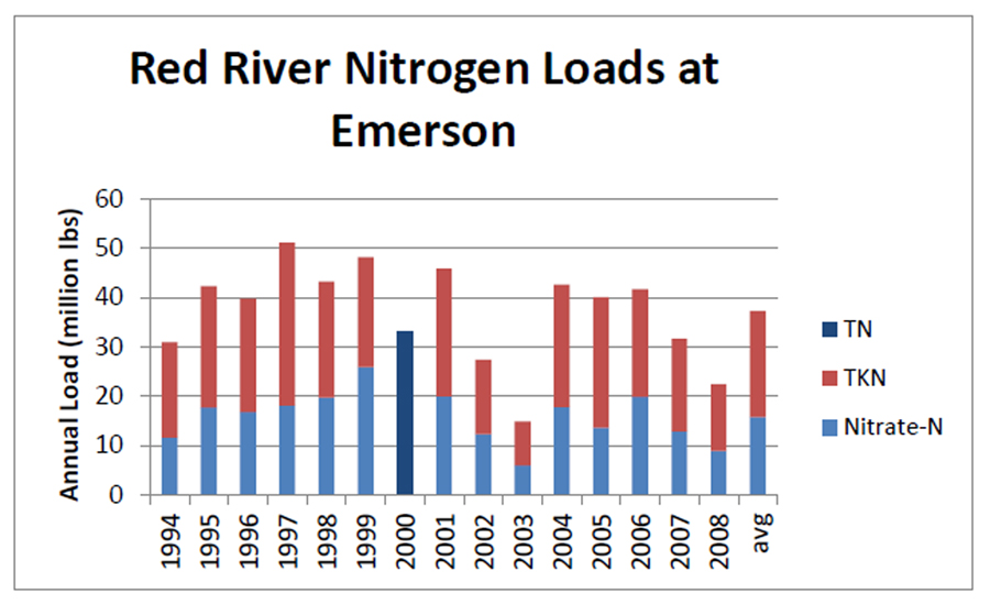 Red River Load Chart
