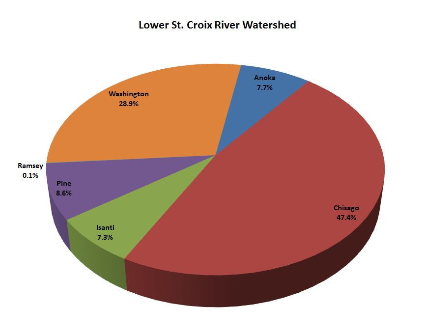 Kettle River Watershed