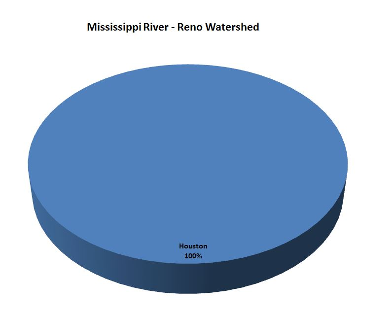 Zumbro River Watershed pie chart
