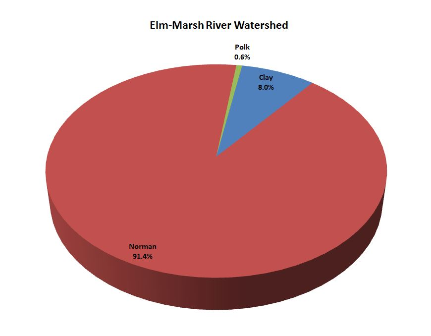 Counties in Watershed Pie Chart