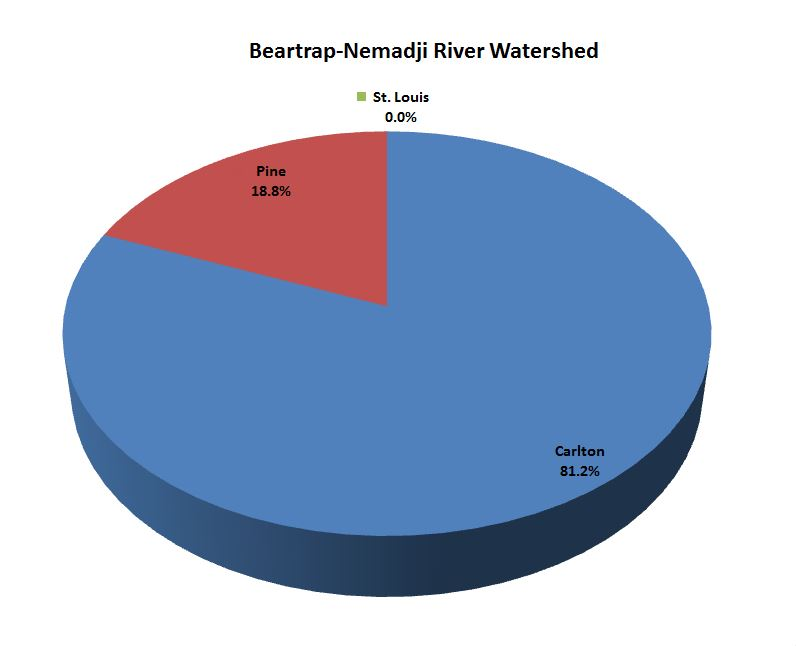 Nemadji Watershed Pie Chart