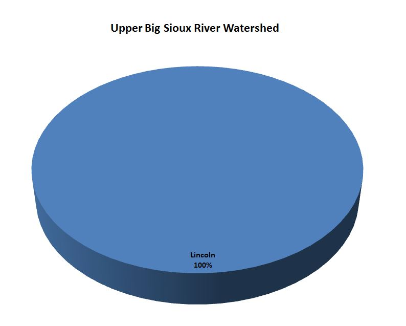 Cannon River Watershed pie chart