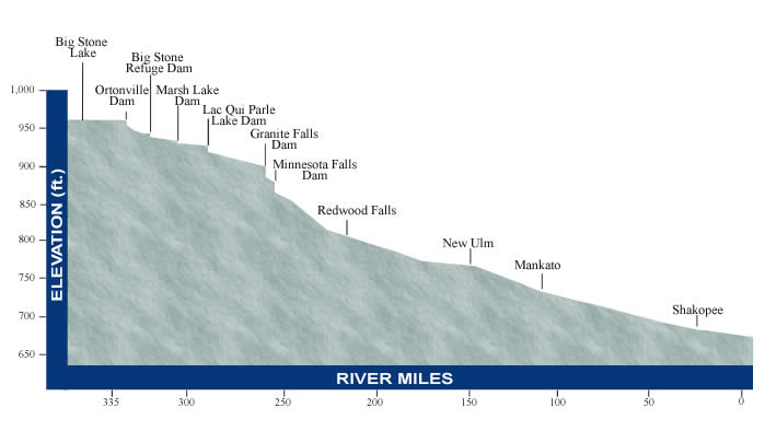 Minnesota River Profile Minnesota River Basin Data Center