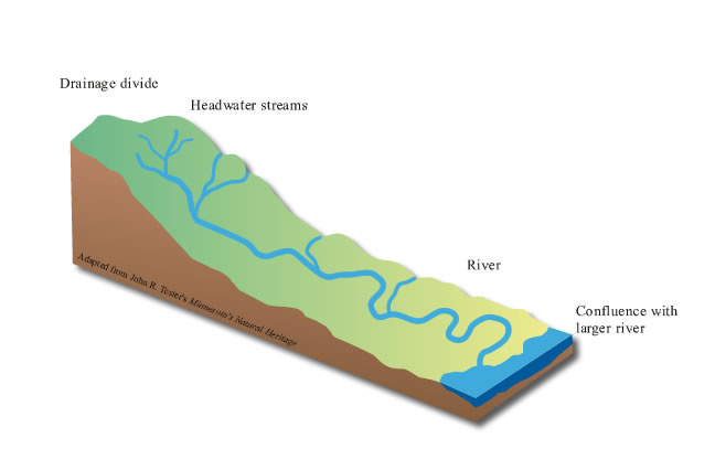 What is a watershed minnesota river basin data center for Simple drainage system